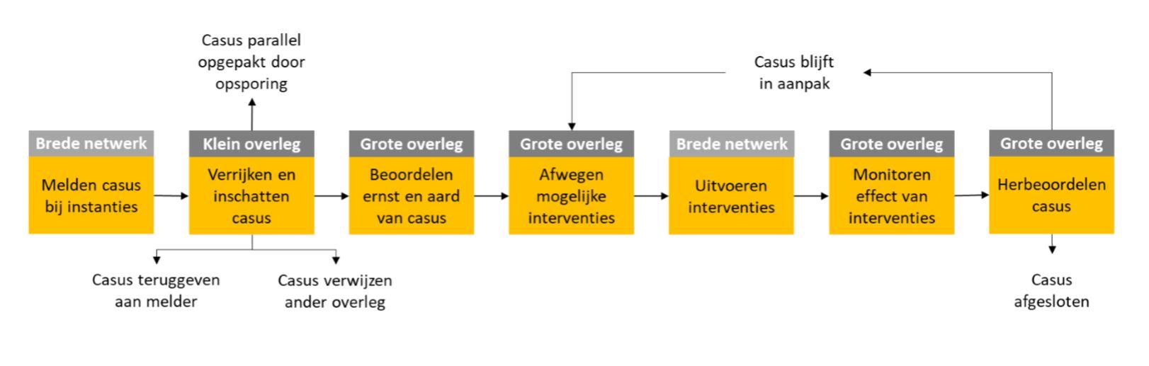 Arnhem goed op weg met aanpak radicalisering